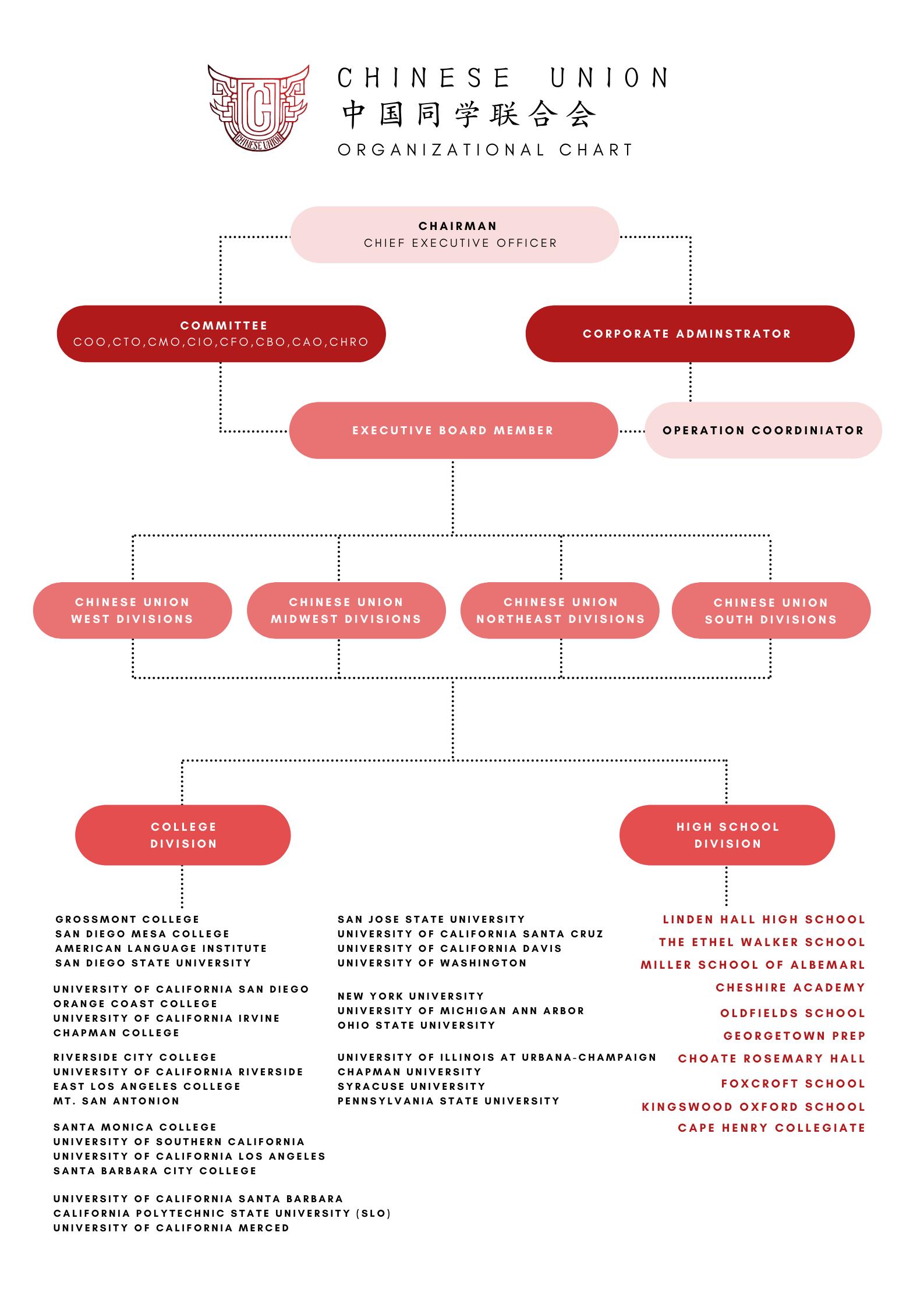 CU Org. Chart (1)